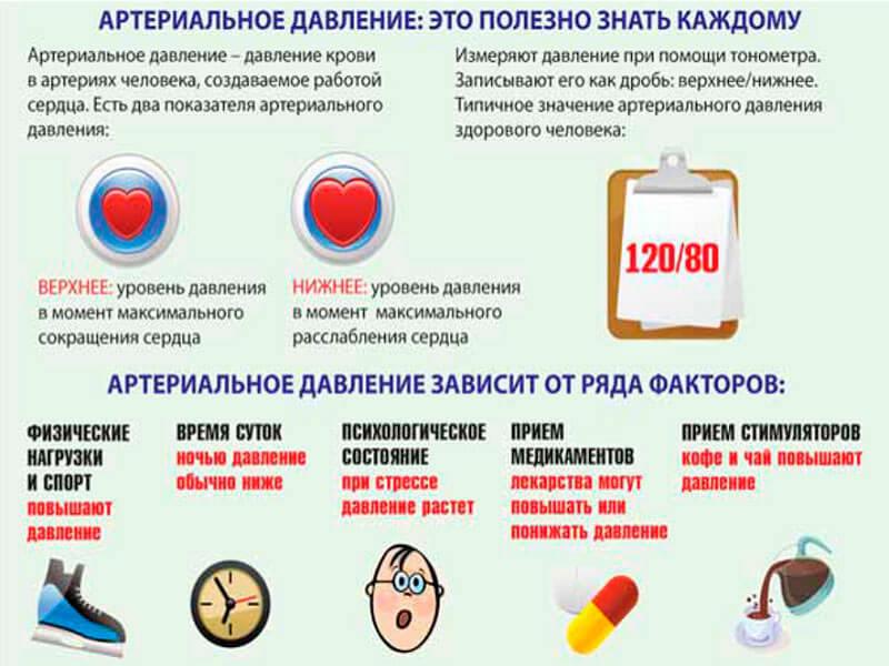 Гипертония 1 степени риск 1 (2): симптомы и лечение, берут ...